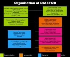 DIASTOR_OrganisationChart_2014_SRF_Reto_engl